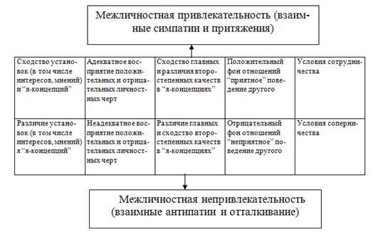 На схеме систематизированы